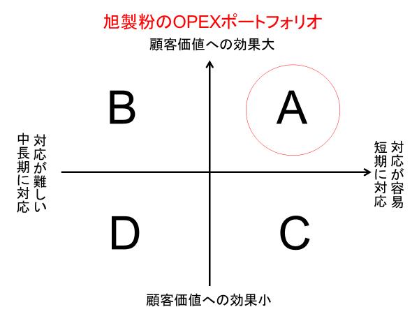 OPEXポートフォリオ